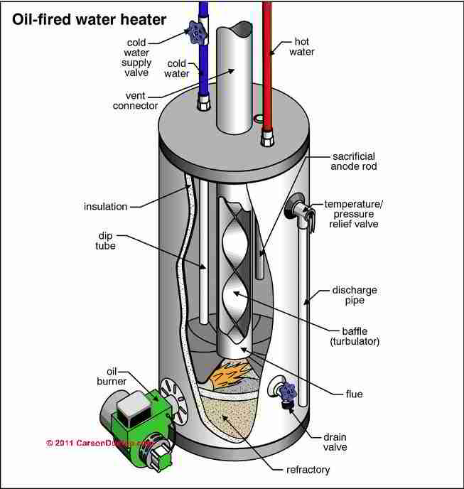 Water Heaters & Geysers UK Guide To All Types