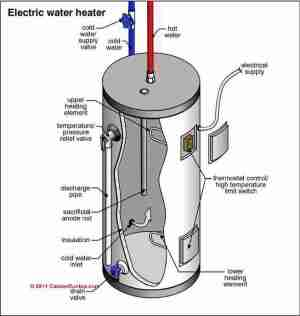 Electric water heater  cylinder diagnosis & repairs: how