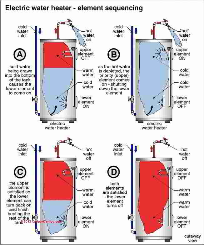 Rheem Hot Water Thermostat Wiring Diagram Rheem Electric Water