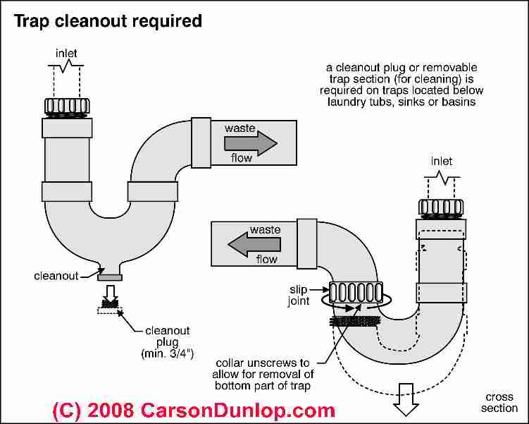 Plumbing traps, requirements, codes, defects, sewage odors