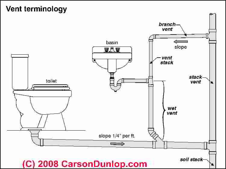 combination waste and vent diagram trailer wire 6 pin plumbing vents code definitions specifications of types terminology sketch c carson dunlop associates