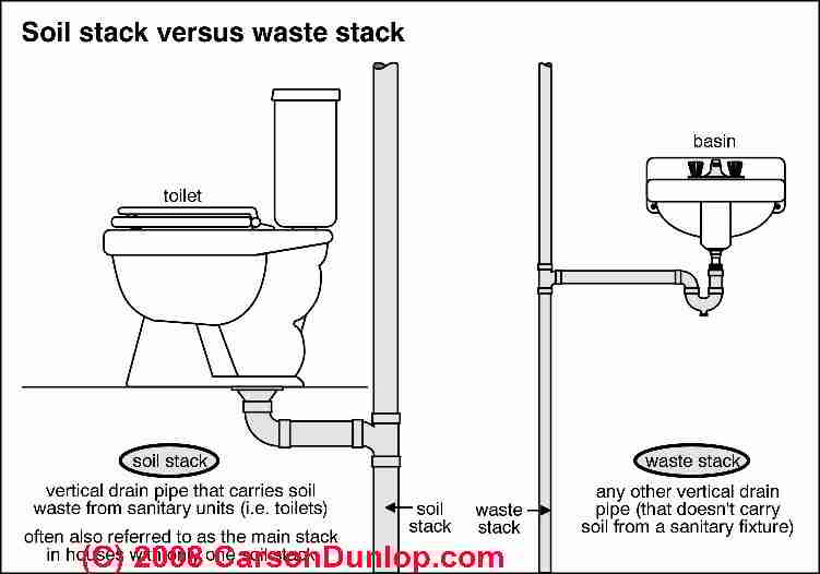 Image Result For Water Not Going Down Shower Drain