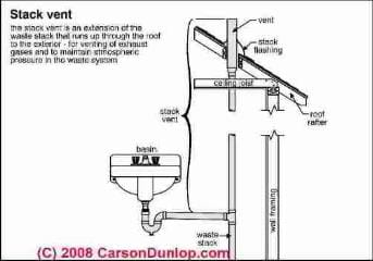 Plumbing Vents: How to inspect the plumbing vent system to