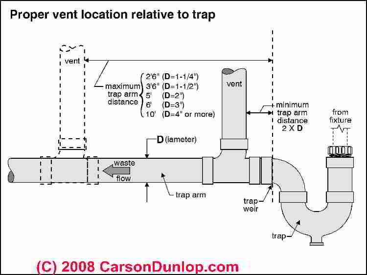 bathroom plumbing diagram concrete slab bosch relay wiring more vent questions & answers: definitions, distances, installation, repair