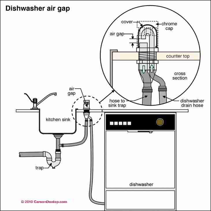 Washer Drain Vent Diagram