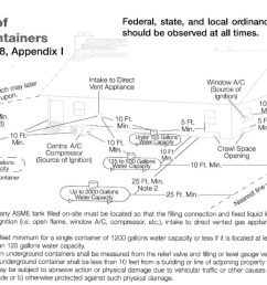 above ground lp gas tank clearance distance specifications example check with your local lp [ 1924 x 1230 Pixel ]