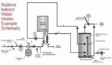 Scalding Hot Water Temperatures Amp Anti Scald Equipment