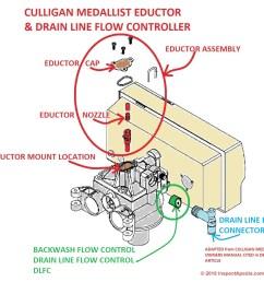 dlfc drain line flow control on a culligan medallist water softener c inspectapedia  [ 1292 x 1146 Pixel ]