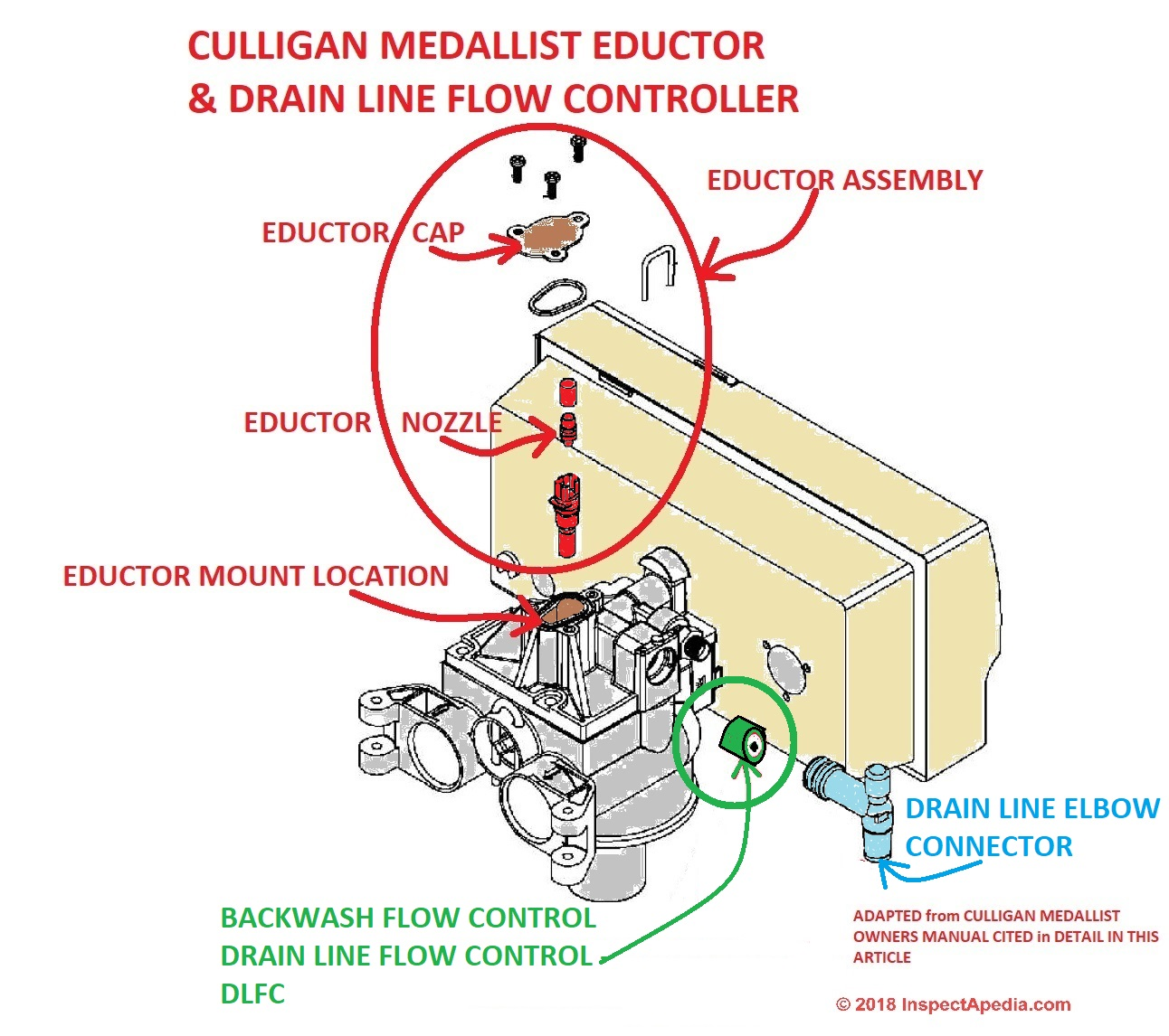 hight resolution of dlfc drain line flow control on a culligan medallist water softener c inspectapedia