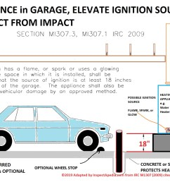 elevate appliance in garage protect from impact adapted from 2009 irc as per wa [ 1666 x 1112 Pixel ]