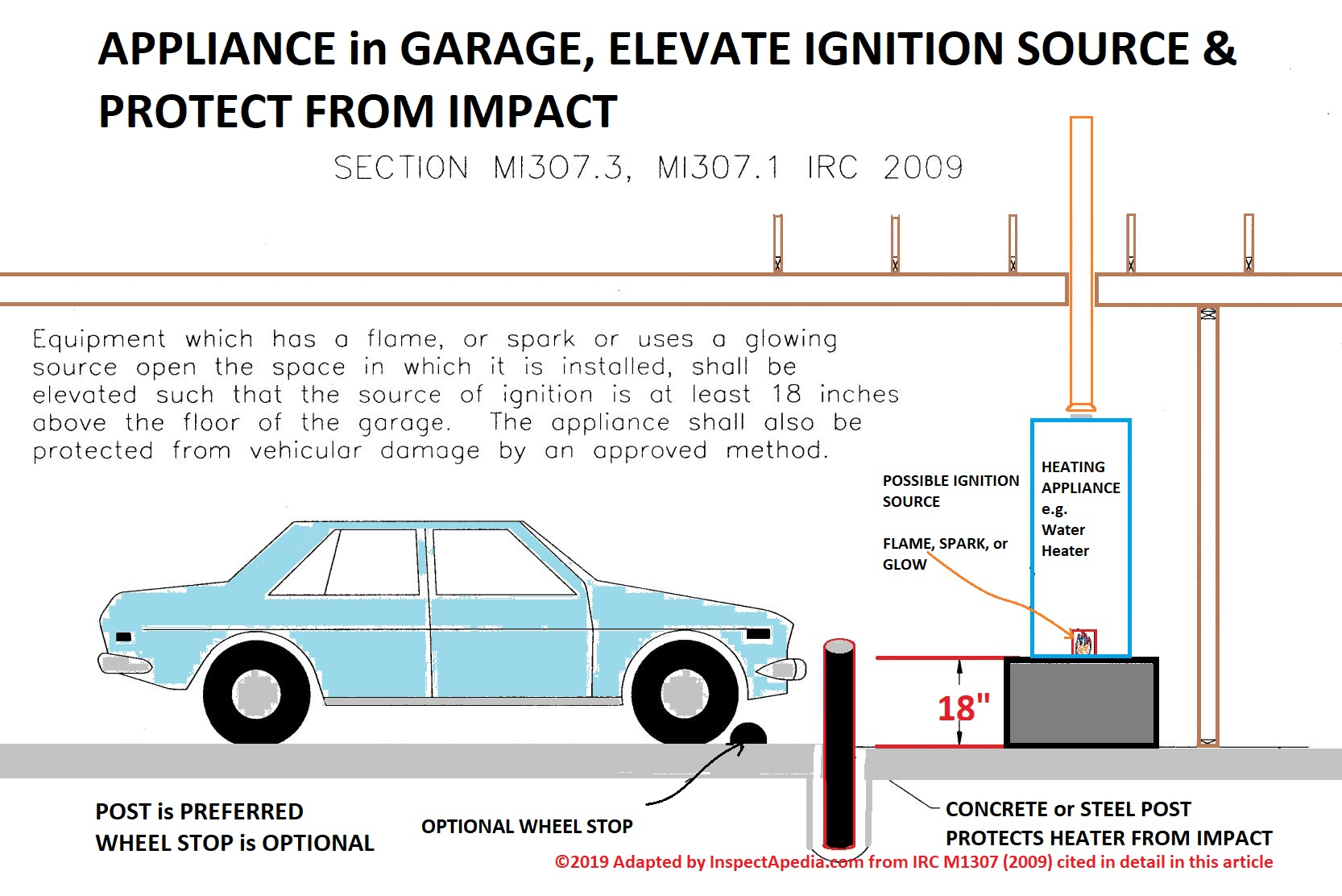 hight resolution of elevate appliance in garage protect from impact adapted from 2009 irc as per wa