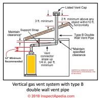 Furnace Vent Stack Diagram