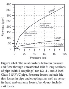 Chart relating prssure and flow inside of water pipes inspectapedia  florida also rate calculation measurement procedures shelly weinberg rh