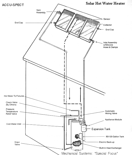 Solar hot water heating system parts & design basics