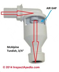 Tundish or tun dish safety device on water cylinders ...