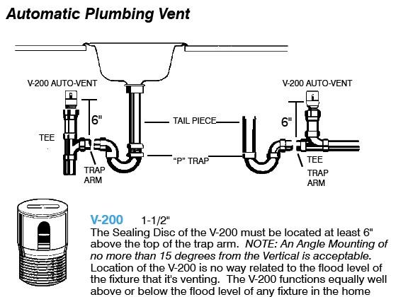 dishwasher air gap installation diagram 2006 saturn ion engine island sink drain piping & venting
