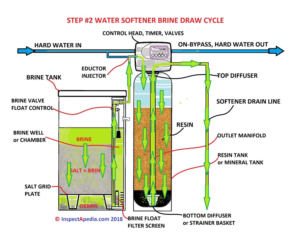medium resolution of water softener regeneration cycle step 2 brine draw c daniel friedman at inspectapedia