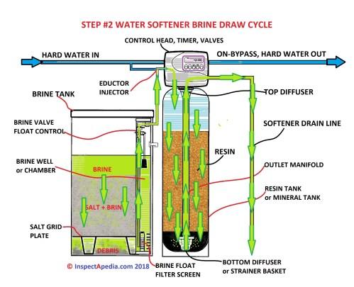small resolution of water softener regeneration cycle step 2 brine draw c daniel friedman at inspectapedia