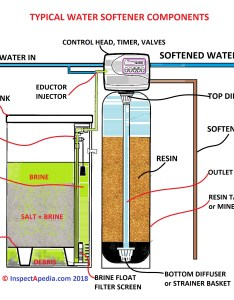 Identify the basic parts of  water softener  daniel friedman at inspectapedia also salt dose setting conditioner quantity rh