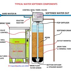 How Does A Water Softener Work Diagram Sacroiliac Joint Brine Tank Level Too Low