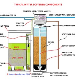 identify the basic parts of a water softener c daniel friedman at inspectapedia  [ 2700 x 2192 Pixel ]