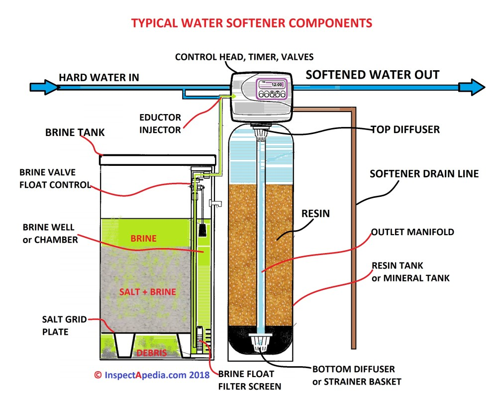 medium resolution of identify the basic parts of a water softener c daniel friedman at inspectapedia