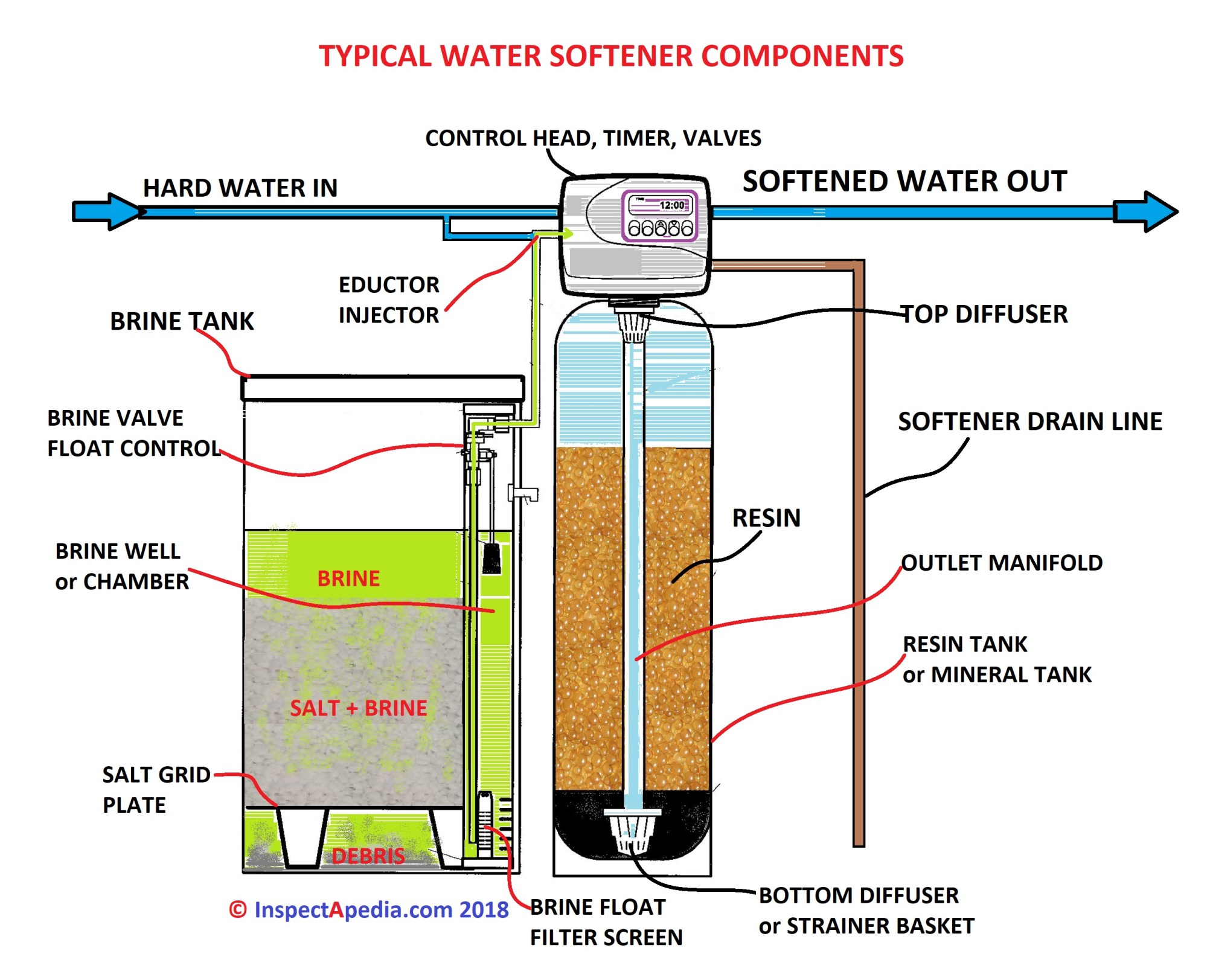 hight resolution of identify the basic parts of a water softener c daniel friedman at inspectapedia