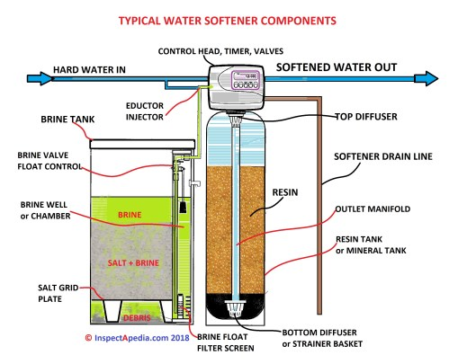 small resolution of identify the basic parts of a water softener c daniel friedman at inspectapedia