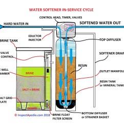 Culligan Water Softener Parts Diagram Bt Master Socket Extension Wiring Operation Schematic