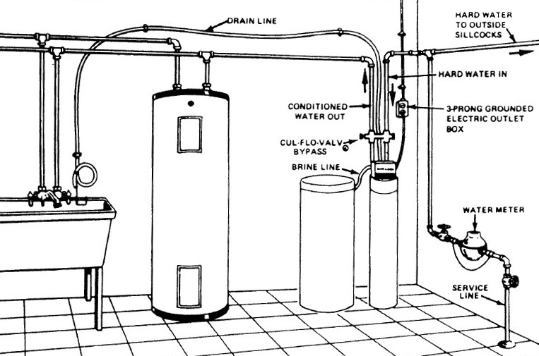 Incorrect Plumbing By Water Softener Installation Company