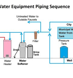 water softener plumbing supply drain troubleshootingdiagnostic piping diagram for water softener [ 1792 x 1110 Pixel ]