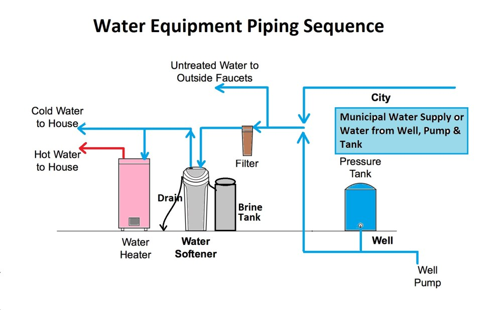 medium resolution of water softener plumbing supply drain troubleshootingdiagnostic piping diagram for water softener