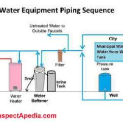 Culligan Water Softener Parts Diagram Of A Bean Seed Labeled Brine Tank ~ Elsavadorla