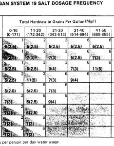 Courtesy of culligan water conditioners based on an assumption daily usage gallons per person also softener salt dose setting conditioner quantity rh inspectapedia