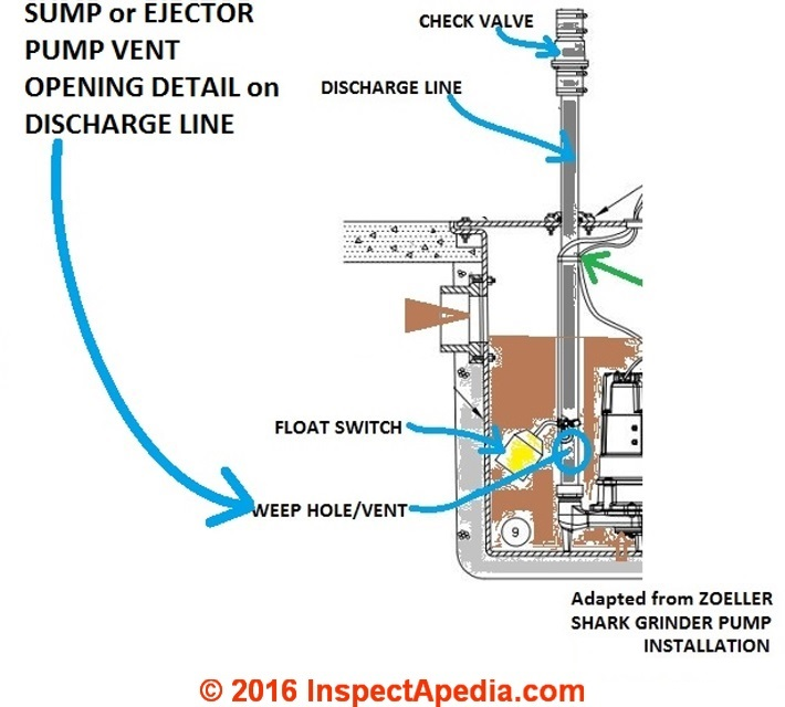 septic pump float switch wiring diagram 1964 ford galaxie great installation of tank field