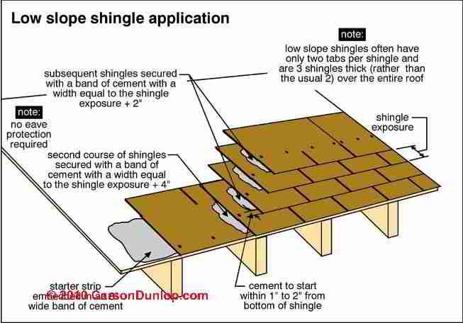Roof Diagram Gable Framing