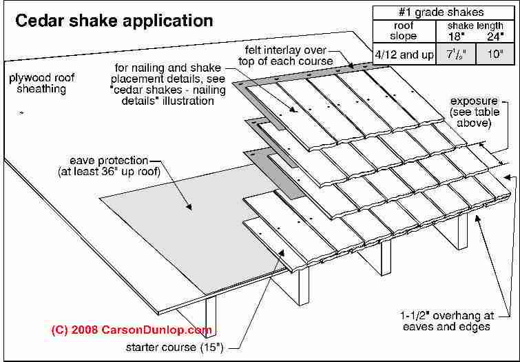 Wood Shake Roof Identification, Inspection, Installation
