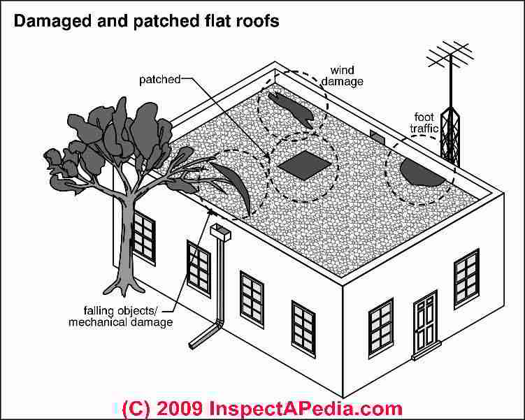 Flat & Low-Slope Roof Moisture Warnings, Prevention & Cures