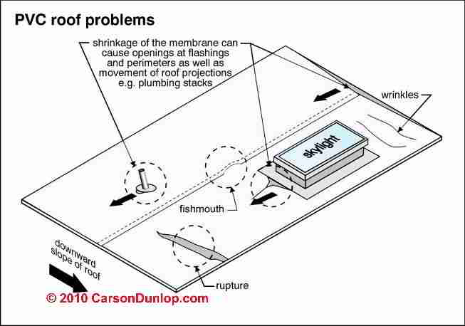 Epdm Roofing Specifications & DL-12 SunWave Daylighting