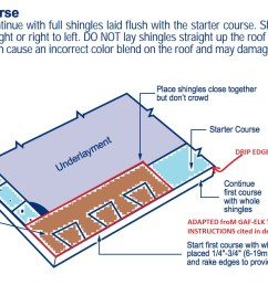 gaf timberline r asphalt shingle first full shingle course installation details at inspectapedia  [ 1468 x 892 Pixel ]