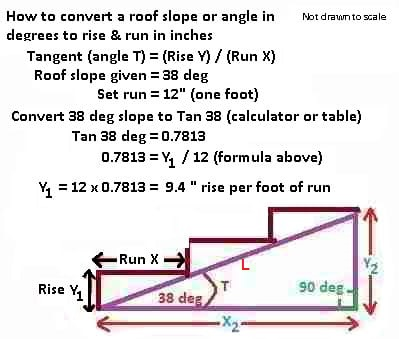 Roof Calculations of Slope, Rise, Run, Area - How are roof rise, run ...