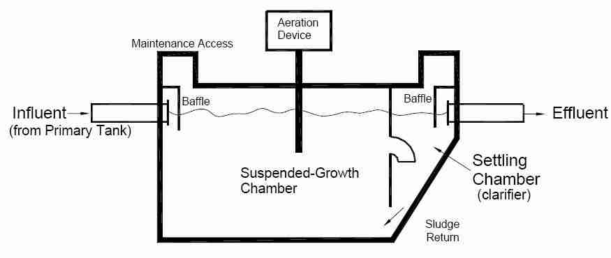 Clearstream Septic System Wiring Diagram : 40 Wiring