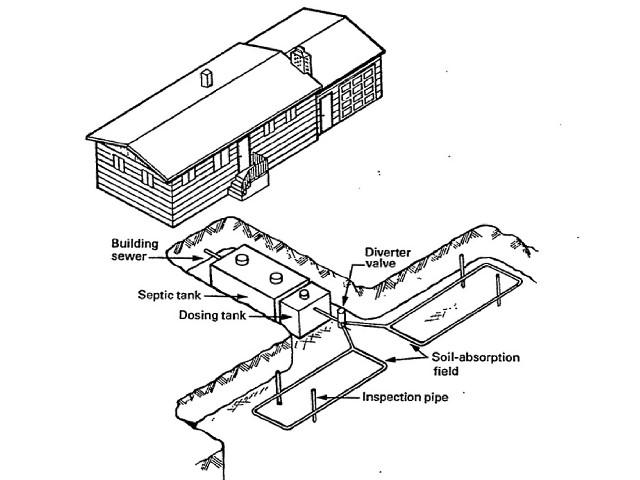 Septic Tank Design