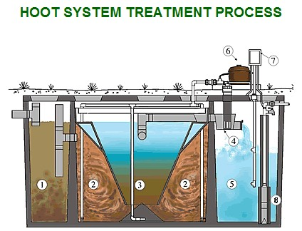 modad sewer system diagram apexi turbo timer wiring aerobic septic manuals parts suppliers aeration hoot