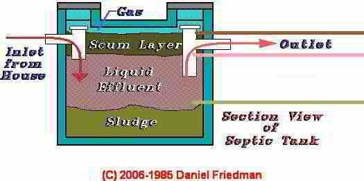 Home Air Conditioning Diagnosis