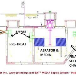 Toilet Schematic Diagram Polaris Ranger Wiring Aerobic Media Bat Septic System Design, Maintenance, Repair
