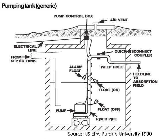sewage pump venting diagram submersible effluent pumps