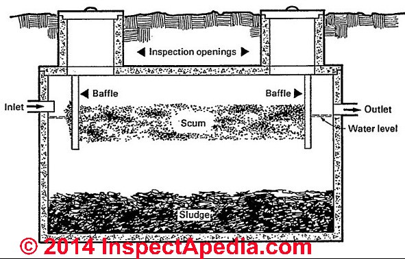 modad sewer system diagram how to wire 4 way switch types of septic systems alternative designs master one compartment tank usda djf