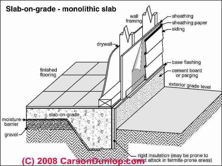 Image Result For Can You Add A Ba T To A House Already Built