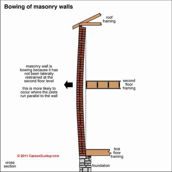 structural brick wall damage